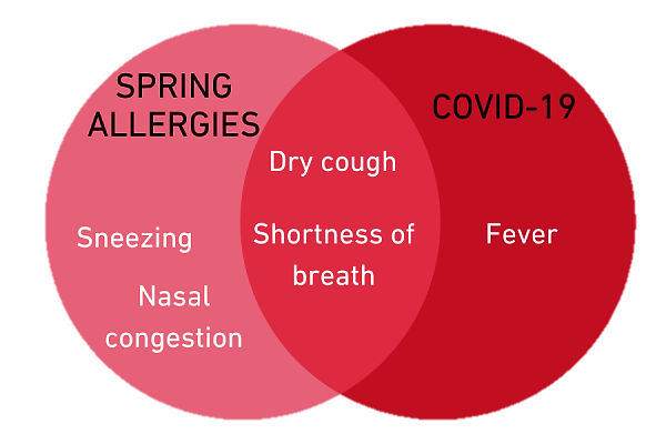 Sinus infection or covid 19 symptoms
